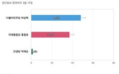 [경기 김포을] 더불어민주당 박상혁 48.2%, 미래통합당 홍철호 37.2%