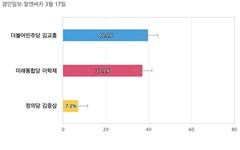 [인천 서구갑] 더불어민주당 김교흥 40%, 미래통합당 이학재 37.2%