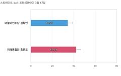 [충남 홍성예산] 미래통합당 홍문표 42.3%, 더불어민주당 김학민 34.5%