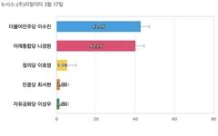 [서울 동작을] 더불어민주당 이수진 43%, 미래통합당 나경원 40.2%