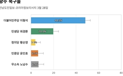 [광주 북구을] 민주당 이형석 48.3%, 민생당 최경환 20%