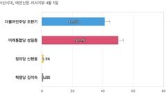 [충남 서산태안] 통합당 성일종 50.4%, 민주당 조한기 41.5%