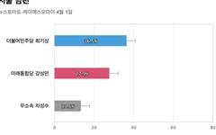 [서울 금천] 민주당 최기상 36.5%, 통합당 강성만 27.9%