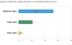 [광주 서구을] 민주당 양향자 52.9%, 민생당 천정배 21.4%
