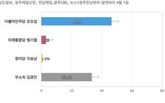 [광주 북구갑] 민주당 조오섭 46.7%, 무소속 김경진 33.6%