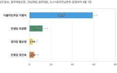[광주 북구을] 민주당 이형석 59.1%, 민생당 최경환 12.4%