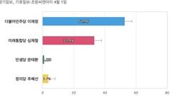 [경기 안양동안을] 민주당 이재정 52.9%, 통합당 심재철 33.4%