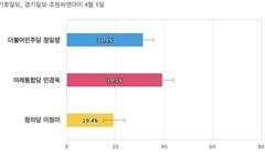 [인천 연수을] 통합당 민경욱 39.5%, 민주당 정일영 31.4%, 정의당 이정미 19.4%