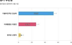 [경기 부천병] 민주당 김상희 53.2%, 통합당 차명진 26.7%