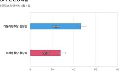 [경기 안산상록을] 민주당 김철민 46.9%, 통합당 홍장표 28.3%