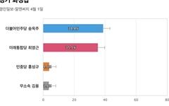 [경기 화성갑] 민주당 송옥주 38.8%, 통합당 최영근 35.5%