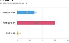 [경북 포항북구] 통합당 김정재 59.8%, 민주당 오중기 27.4%