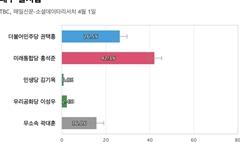[대구 달서갑] 통합당 홍석준 42.3%, 민주당 권택흥 26.5%