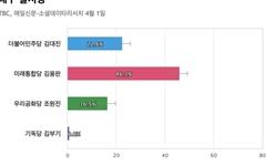 [대구 달서병] 통합당 김용판 46.1%, 민주당 김대진 22.6%