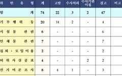 [통영] 후보 위해 '제3자 기부행위' 관련 8명 적발