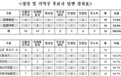 도민 질문 외면한 총선 후보들... 정책질의서 응답률 '57.6%'