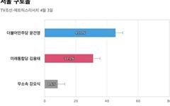 [서울 구로을] 민주당 윤건영 45.7%, 통합당 김용태 31.2%