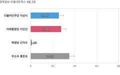 [대구 수성을] 무소속 홍준표 35.2%, 통합당 이인선 27.8%