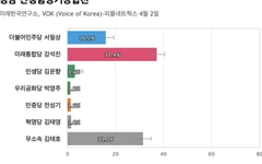 [경남 산청함양거창합천] 통합당 강석진 37.4%, 무소속 김태호 31.7%