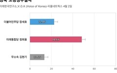 [경북 고령성주칠곡] 통합당 정희용 48.6%, 민주당 장세호 22.8%