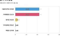 [경기 여주양평] 민주당 최재관 43.6%, 통합당 김선교 43.6%