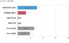 [강원 강릉] 민주당 김경수 30.7%, 무소속 권성동 26.1%