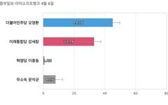 [경기 의정부갑] 민주당 오영환 45.3%, 통합당 강세창 33.1%