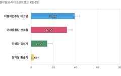 [경기 의왕과천] 민주당 이소영 39.4%, 통합당 신계용 32.5%