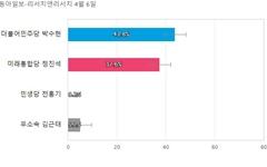 [충남 공주부여청양] 민주당 박수현 43.8%, 통합당 정진석 37.6%