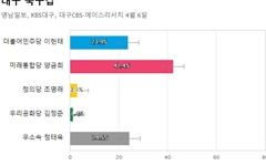 [대구 북구갑] 통합당 양금희 42.4%, 무소속 정태옥 24.5%