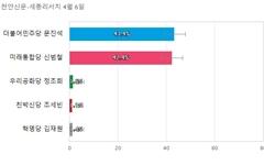 [충남 천안갑] 민주당 문진석 43.4%, 통합당 신범철 42.4%