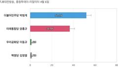 [대전 서구을] 민주당 박범계 52.1%, 통합당 양홍규 36.8%