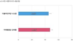 [충남 보령서천] 통합당 김태흠 47.3%, 민주당 나소열 45.3%