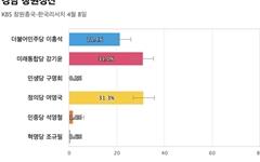 [경남 창원성산] 정의당 여영국 31.3%, 통합당 강기윤 31%