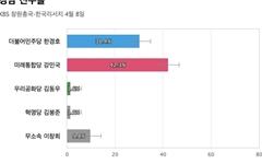 [경남 진주을] 통합당 강민국 42.3%, 민주당 한경호 30.4%