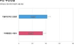 [부산 부산진갑] 민주당 김영춘 42.1%, 통합당 서병수 35.5%