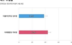 [대구 수성갑] 통합당 주호영 43.9%, 민주당 김부겸 38.3%