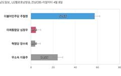 [전남 여수갑] 민주당 주철현 57.6%, 무소속 이용주 24.3%