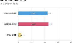 [강원 춘천철원화천양구갑] 통합당 김진태 45.8%, 민주당 허영 44.6%