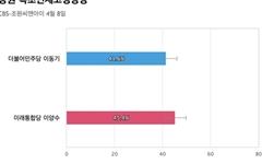 [강원 속초인제고성양양] 통합당 이양수 45.4%, 민주당 이동기 41.6%