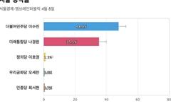 [서울 동작을] 민주당 이수진 48%, 통합당 나경원 35.5%