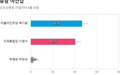 [충남 아산갑] 민주당 복기왕 46.9%, 통합당 이명수 40.6%