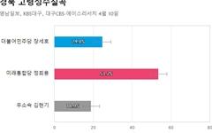 [경북 고령성주칠곡] 통합당 정희용 53.7%, 민주당 장세호 24.8%