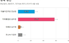 [경북 경산] 통합당 윤두현 57.8%, 민주당 전상헌 26.3%