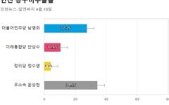 [인천 동구미추홀을] 무소속 윤상현 34.5%, 민주당 남영희 27.7%