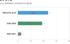 [전북 전주병] 민주당 김성주 47.2%, 민생당 정동영 37.9%