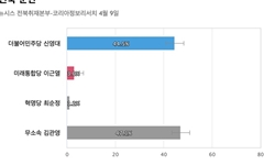 [전북 군산] 무소속 김관영 47.1%, 민주당 신영대 44.5%