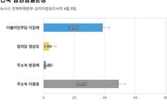 [전북 남원임실순창] 무소속 이용호 49.2%, 민주당 이강래 38.8%