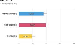[인천 연수을] 통합당 민경욱 39.2%, 민주당 정일영 36%