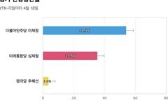 [경기 안양동안을] 더불어민주당 이재정 54.3%, 미래통합당 심재철 35.4%